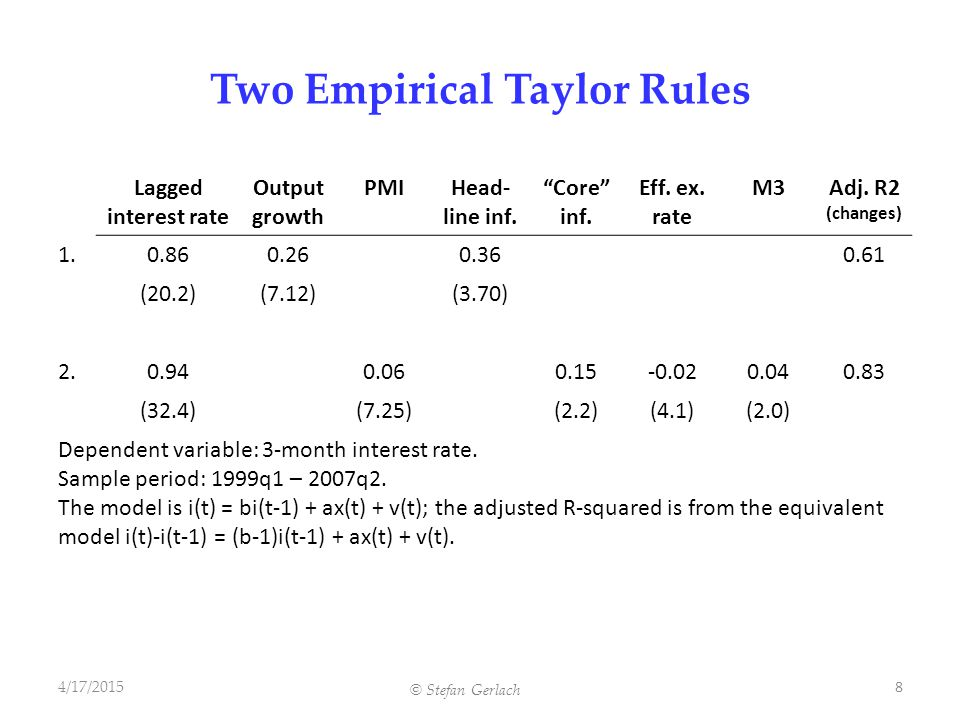 Two Empirical Taylor Rules Lagged interest rate Output growth PMIHead- line inf.