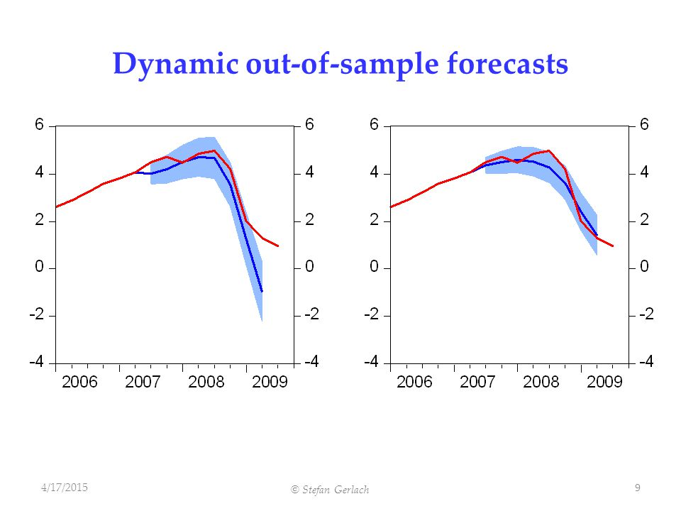 © Stefan Gerlach Dynamic out-of-sample forecasts 4/17/2015 9