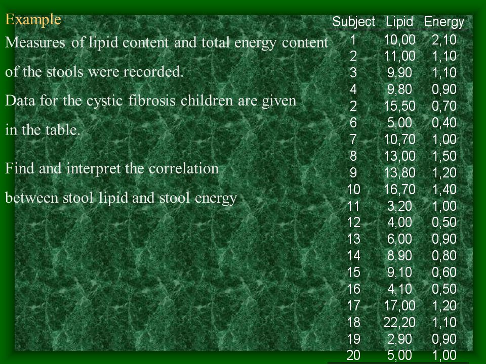 Measures of lipid content and total energy content of the stools were recorded.