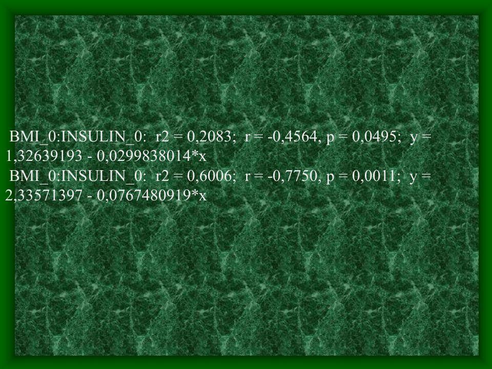 BMI_0:INSULIN_0: r2 = 0,2083; r = -0,4564, p = 0,0495; y = 1,32639193 - 0,0299838014*x BMI_0:INSULIN_0: r2 = 0,6006; r = -0,7750, p = 0,0011; y = 2,33571397 - 0,0767480919*x