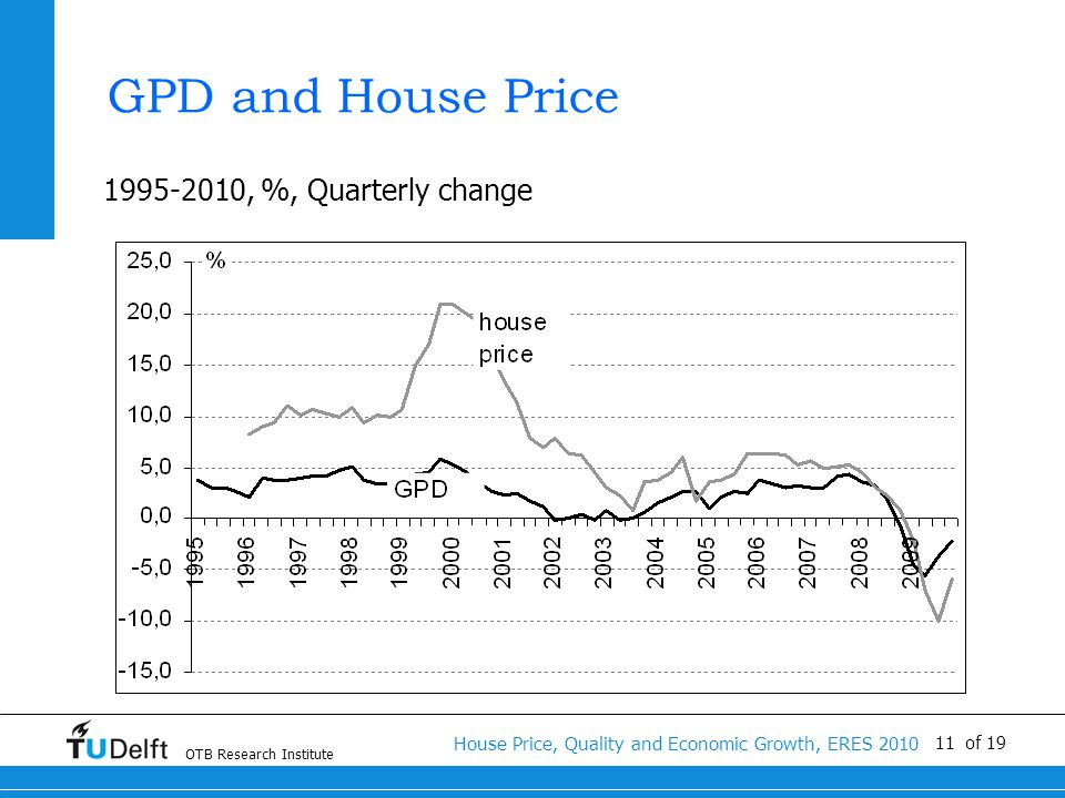 OTB Research Institute House Price, Quality and Economic Growth, ERES 2010 11 of 19 GPD and House Price 1995-2010, %, Quarterly change