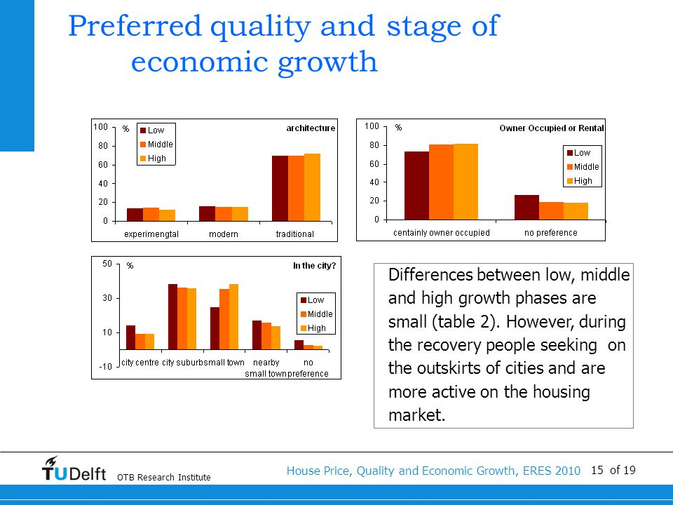 OTB Research Institute House Price, Quality and Economic Growth, ERES 2010 15 of 19 Preferred quality and stage of economic growth Differences between low, middle and high growth phases are small (table 2).
