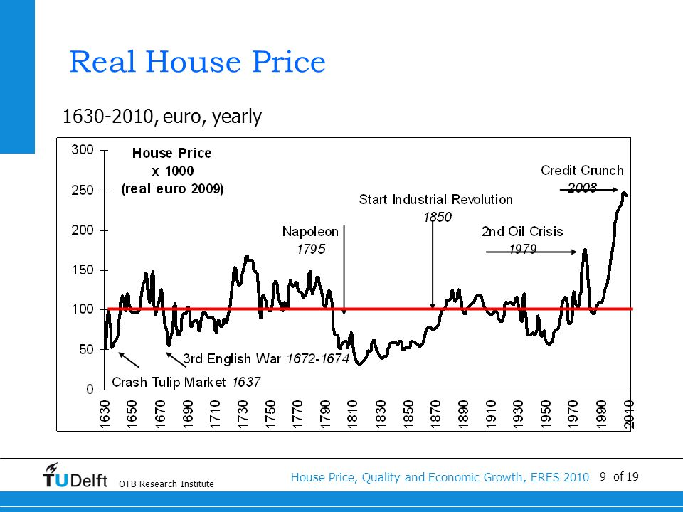 OTB Research Institute House Price, Quality and Economic Growth, ERES 2010 9 of 19 Real House Price 1630-2010, euro, yearly