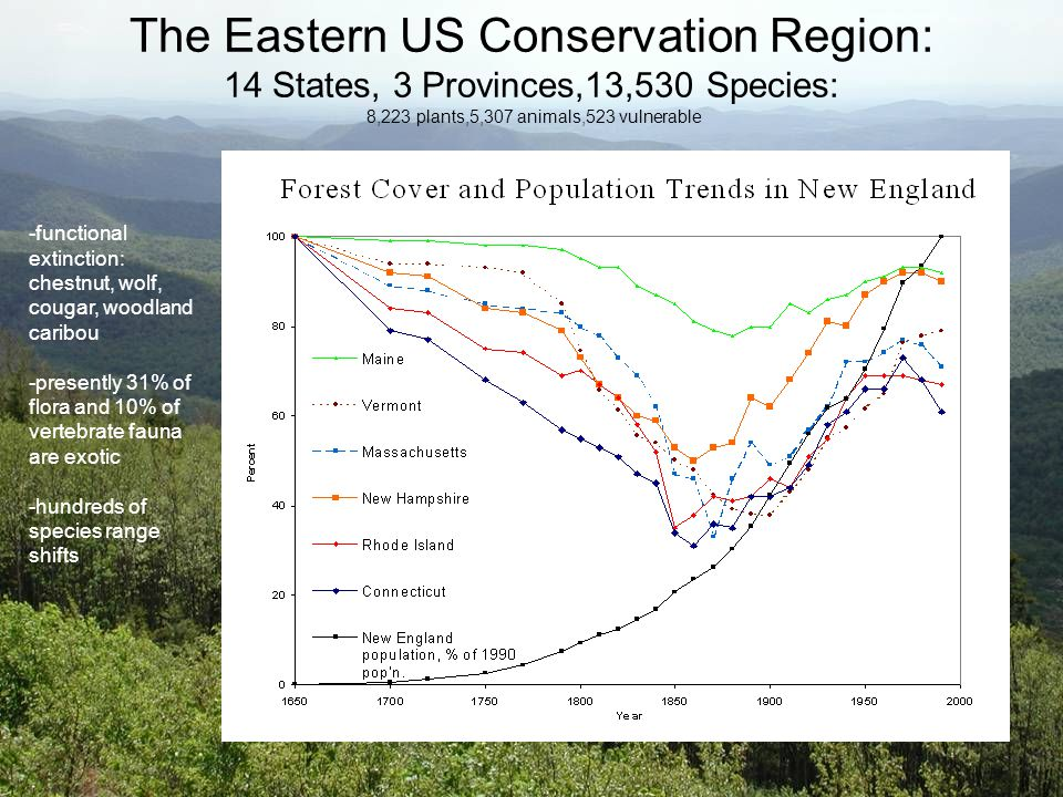 The Eastern US Conservation Region: 14 States, 3 Provinces,13,530 Species: 8,223 plants,5,307 animals,523 vulnerable -functional extinction: chestnut, wolf, cougar, woodland caribou -presently 31% of flora and 10% of vertebrate fauna are exotic -hundreds of species range shifts