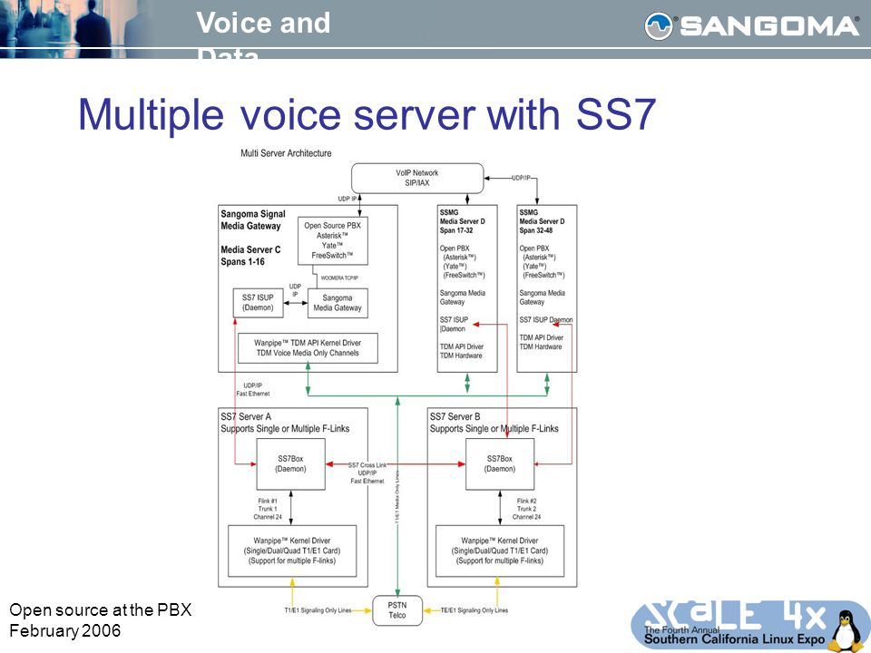 Voice and Data Open source at the PBX February 2006 Multiple voice server with SS7
