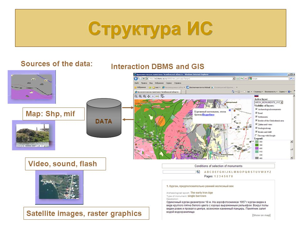 DATA Sources of the data: Satellite images, raster graphics Video, sound, flash Map: Shp, mif Interaction DBMS and GIS