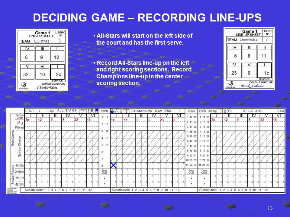13 DECIDING GAME – RECORDING LINE-UPS CHAMPIONS ALL-STARS AB CHAMPIONS 7 5 8 11 23 9 1c ALL-STARS 3 6 9 12 32 10 2c Charles Elam Mark Andrews 2c 12 9 6 32 10 All-Stars will start on the left side of the court and has the first serve.