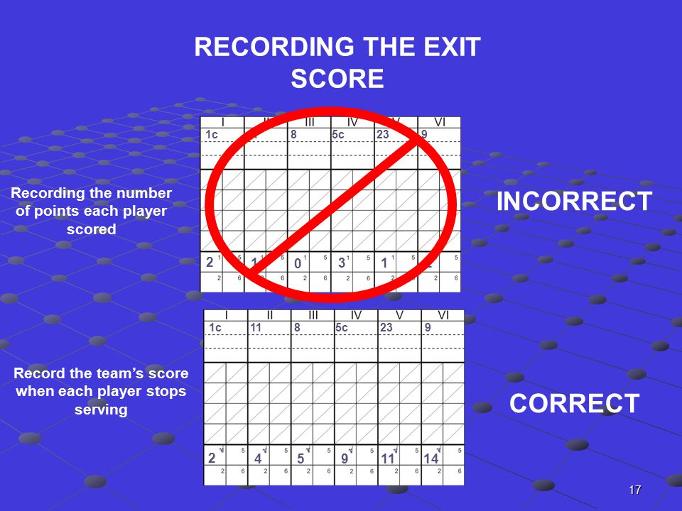 17 RECORDING THE EXIT SCORE INCORRECT CORRECT 1c 11 8 5c 23 9 2 1 0 312 2 459 11 14      Recording the number of points each player scored Record the team's score when each player stops serving