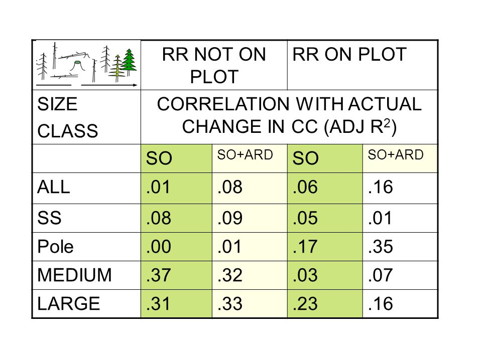 RR NOT ON PLOT RR ON PLOT SIZE CLASS CORRELATION WITH ACTUAL CHANGE IN CC (ADJ R 2 ) SO SO+ARD SO SO+ARD ALL.01.08.06.16 SS.08.09.05.01 Pole.00.01.17.