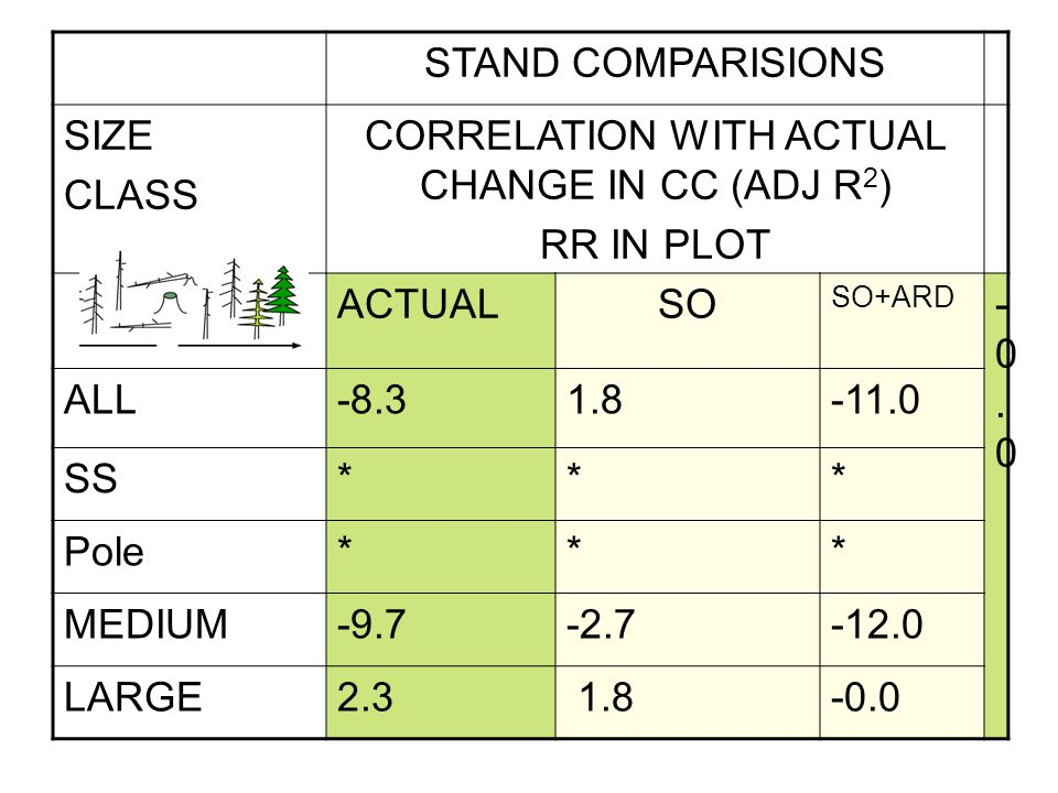 STAND COMPARISIONS SIZE CLASS CORRELATION WITH ACTUAL CHANGE IN CC (ADJ R 2 ) RR IN PLOT ACTUALSO SO+ARD -0.0-0.0 ALL-8.31.8-11.0 SS*** Pole*** MEDIUM