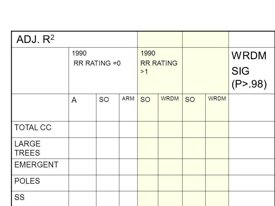 ADJ. R 2 1990 RR RATING =0 1990 RR RATING >1 WRDM SIG (P>.98) A SO ARM SO WRDM SO WRDM TOTAL CC LARGE TREES EMERGENT POLES SS