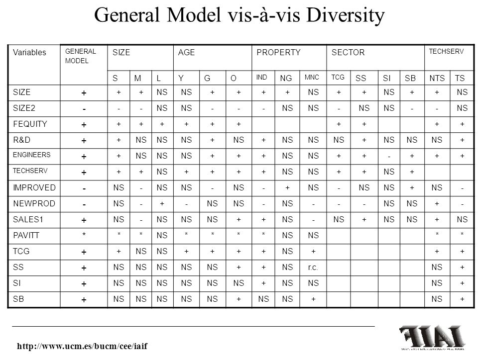 General Model vis-à-vis Diversity Variables GENERAL MODEL SIZEAGEPROPERTYSECTOR TECHSERV SMLYGO IND NG MNCTCG SSSISBNTSTS SIZE + ++NS ++++ ++ ++ SIZE2 - --NS --- - -- FEQUITY + ++++++++++ R&D + +NS + + + + ENGINEERS + +NS +++ ++-+++ TECHSERV + ++NS++++ ++ + IMPROVED - NS- - -+ - + - NEWPROD - NS-+- - --- +- SALES1 + NS- ++ - + + PAVITT * **NS**** ** TCG + +NS ++++ +++ SS + NS ++ r.c.NS+ SI + NS + + SB + NS + + + http://www.ucm.es/bucm/cee/iaif