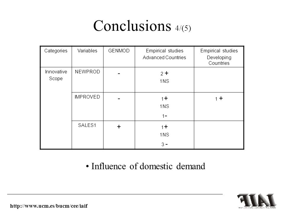 Conclusions 4/(5) CategoriesVariablesGENMODEmpirical studies Advanced Countries Empirical studies Developing Countries Innovative Scope NEWPROD - 2 + 1NS IMPROVED - 1 + 1NS 1 - 1 + SALES1 + 1 + 1NS 3 - Influence of domestic demand http://www.ucm.es/bucm/cee/iaif