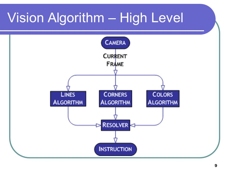 Vision Algorithm – High Level 9
