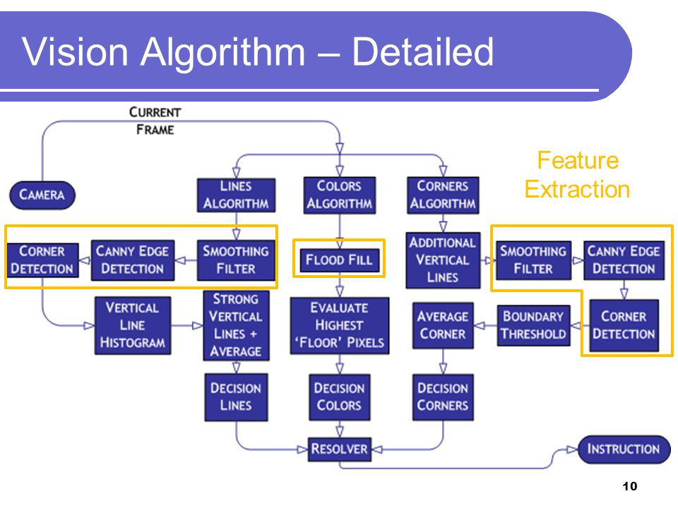 Vision Algorithm – Detailed Feature Extraction 10