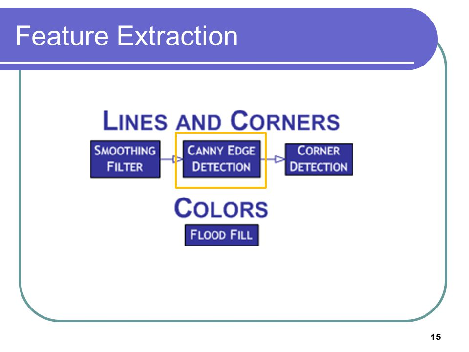Feature Extraction 15