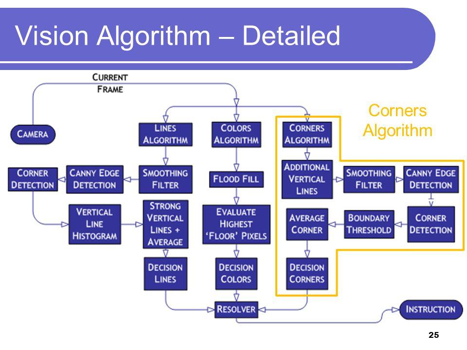 Vision Algorithm – Detailed Corners Algorithm 25
