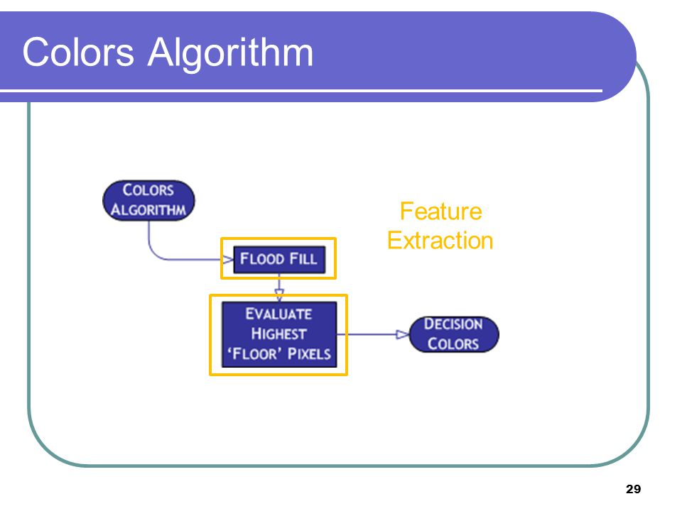 Colors Algorithm Feature Extraction 29