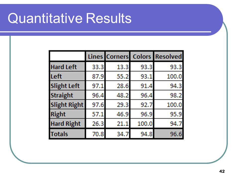 Quantitative Results 42