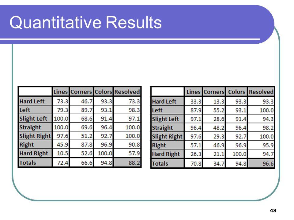 Quantitative Results 48