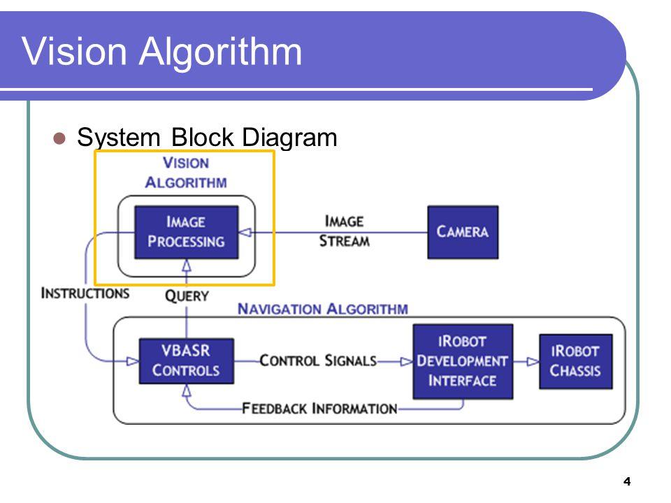Vision Algorithm System Block Diagram 4
