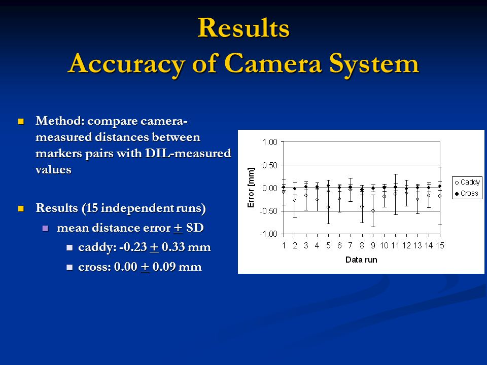 Results Accuracy of Camera System Method: compare camera- measured distances between markers pairs with DIL-measured values Method: compare camera- measured distances between markers pairs with DIL-measured values Results (15 independent runs) Results (15 independent runs) mean distance error + SD mean distance error + SD caddy: -0.23 + 0.33 mm caddy: -0.23 + 0.33 mm cross: 0.00 + 0.09 mm cross: 0.00 + 0.09 mm