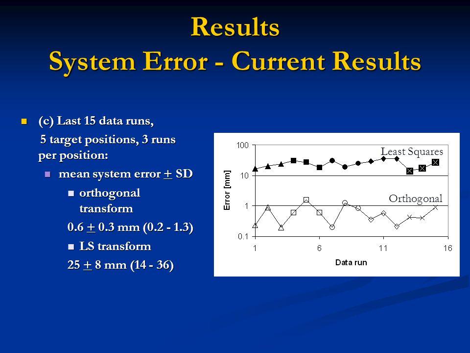 Results System Error - Current Results (c) Last 15 data runs, (c) Last 15 data runs, 5 target positions, 3 runs per position: 5 target positions, 3 ru