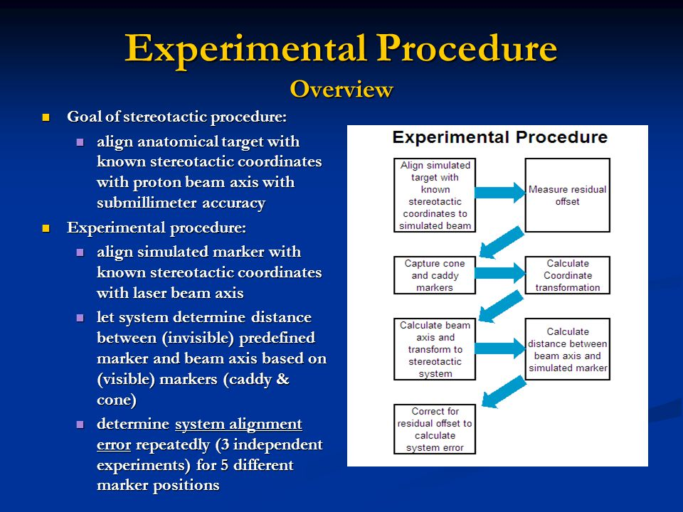 Experimental Procedure Overview Goal of stereotactic procedure: Goal of stereotactic procedure: align anatomical target with known stereotactic coordinates with proton beam axis with submillimeter accuracy align anatomical target with known stereotactic coordinates with proton beam axis with submillimeter accuracy Experimental procedure: Experimental procedure: align simulated marker with known stereotactic coordinates with laser beam axis align simulated marker with known stereotactic coordinates with laser beam axis let system determine distance between (invisible) predefined marker and beam axis based on (visible) markers (caddy & cone) let system determine distance between (invisible) predefined marker and beam axis based on (visible) markers (caddy & cone) determine system alignment error repeatedly (3 independent experiments) for 5 different marker positions determine system alignment error repeatedly (3 independent experiments) for 5 different marker positions