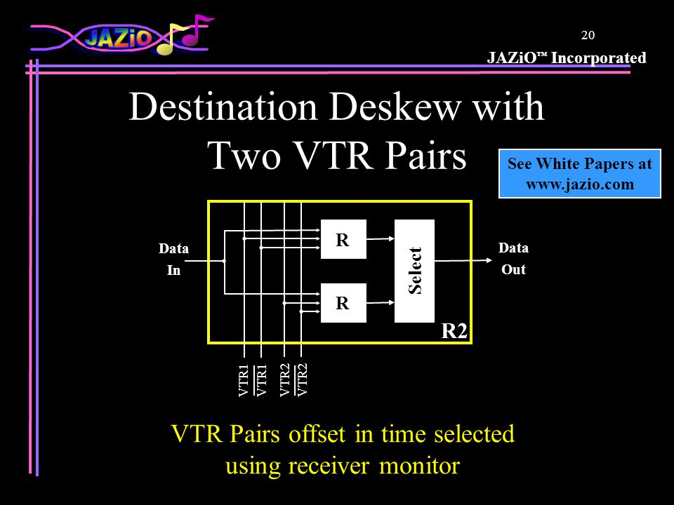 JAZiO ™ Incorporated 19 JAZiO Deals with Skew JAZiO is inherently better able to deal with skew because data eye opens and closes when data crosses VTR not the midpoint A JAZiO receiver monitor is available which can be used to feedback to the source to equalize arrival time at the destination JAZiO can use two-VTR pairs offset in time and tuning cycles can be used to select the best pair on each bit
