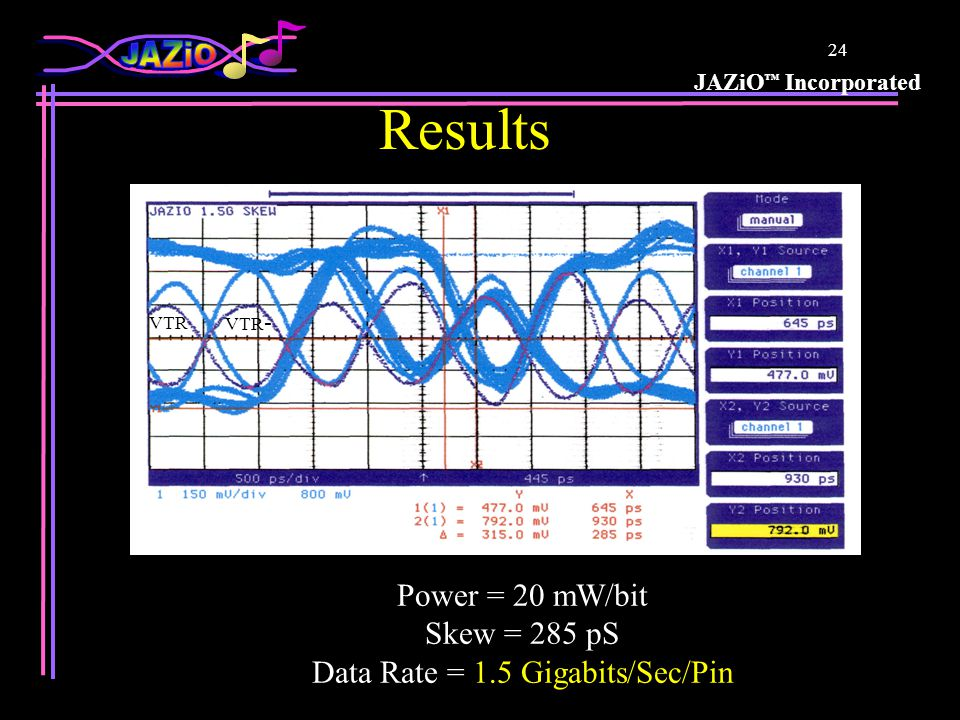 JAZiO ™ Incorporated 23 First Ever JAZiO Silicon Results Demo Chip:0.18u TSMC, Standard ESD Enhancements:No pre-emphasis, encoding, or deskew Package:120 Pin TQFP, 5nH Center-8nH Corner, <$1.00 PC Board: FR4, No isolation between signals Previous highest known data rate with these conditions: <400 Megabits/sec/pin Lowest cost, Highest availability components PAT GEN DRVRs RING OSC M/S MASTER PAT GEN RCVRs COMP M/S SLAVE DATA (16) VTR (2) 9 BER