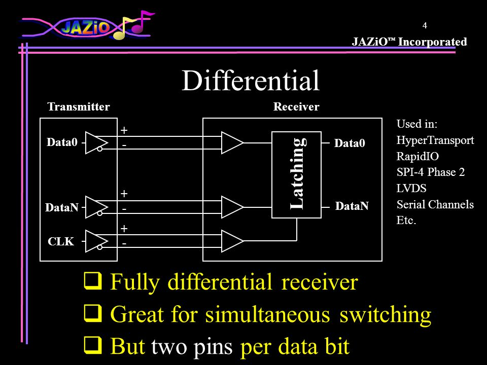 JAZiO ™ Incorporated 4 Differential  Fully differential receiver  Great for simultaneous switching  But two pins per data bit Data0 - + DataN - + CLK - + Latching TransmitterReceiver Used in: HyperTransport RapidIO SPI-4 Phase 2 LVDS Serial Channels Etc.
