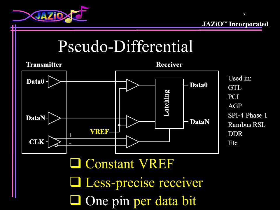 JAZiO ™ Incorporated 5 Pseudo-Differential  Constant VREF  Less-precise receiver  One pin per data bit CLK - + Latching TransmitterReceiver Data0 DataN VREF Used in: GTL PCI AGP SPI-4 Phase 1 Rambus RSL DDR Etc.