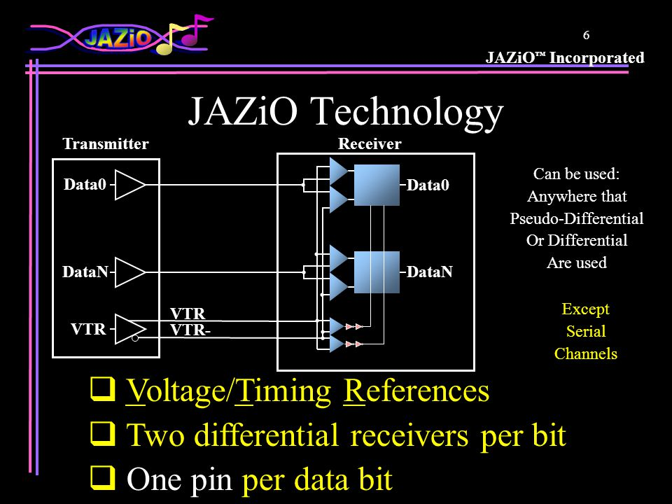 JAZiO ™ Incorporated 26 Announcements Dolphin Technology (www.dolphin-ic.com) –JAZiO design services partner –Developing Super PHY with JAZiO technology Alliance Semiconductor (www.alsc.com) –1 st JAZiO licensee –Developing high BW SRAM with JAZiO interface –Sampling in Q2, 2002