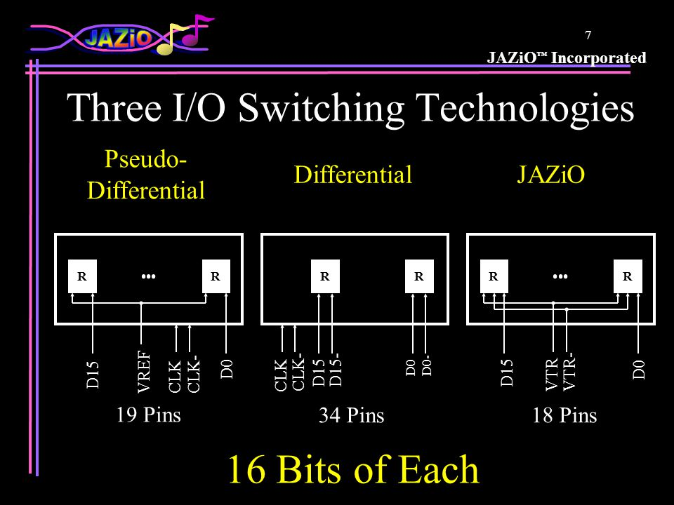 JAZiO ™ Incorporated 17 JAZiO Deals with Skew JAZiO is inherently better able to deal with skew because data eye opens and closes when data crosses VTR not the midpoint A JAZiO receiver monitor is available which can be used to feedback to the source to equalize arrival time at the destination