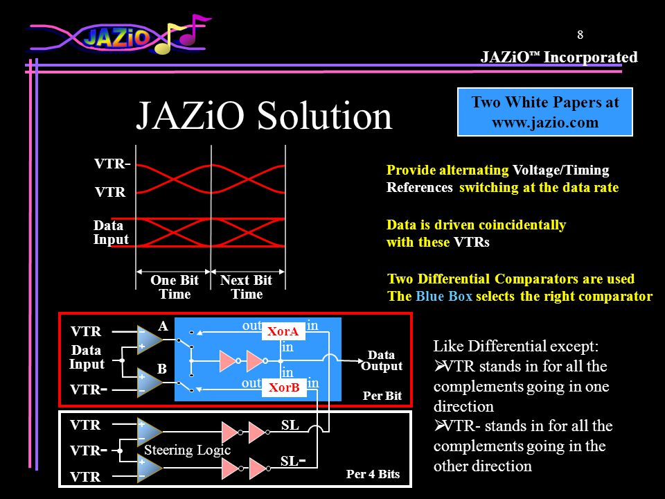 JAZiO ™ Incorporated 7 Three I/O Switching Technologies VTR R D0 VTR- R D15 JAZiO 18 Pins VREF R D0 R D15 Pseudo- Differential 19 Pins CLK- CLK R D0- D0 R D15- D15 CLK- CLK 34 Pins Differential 16 Bits of Each