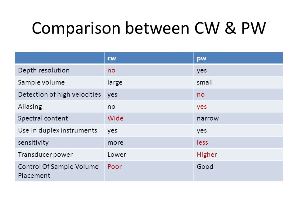 Comparison between CW & PW cwpw Depth resolutionnoyes Sample volumelargesmall Detection of high velocitiesyesno Aliasingnoyes Spectral contentWidenarrow Use in duplex instrumentsyes sensitivitymoreless Transducer powerLowerHigher Control Of Sample Volume Placement PoorGood