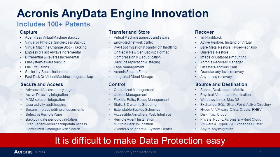 Proprietary and Confidential19© 2014 Acronis AnyData Engine Innovation Includes 100+ Patents Capture Agent-less Virtual Machine Backup Virtual or Phys