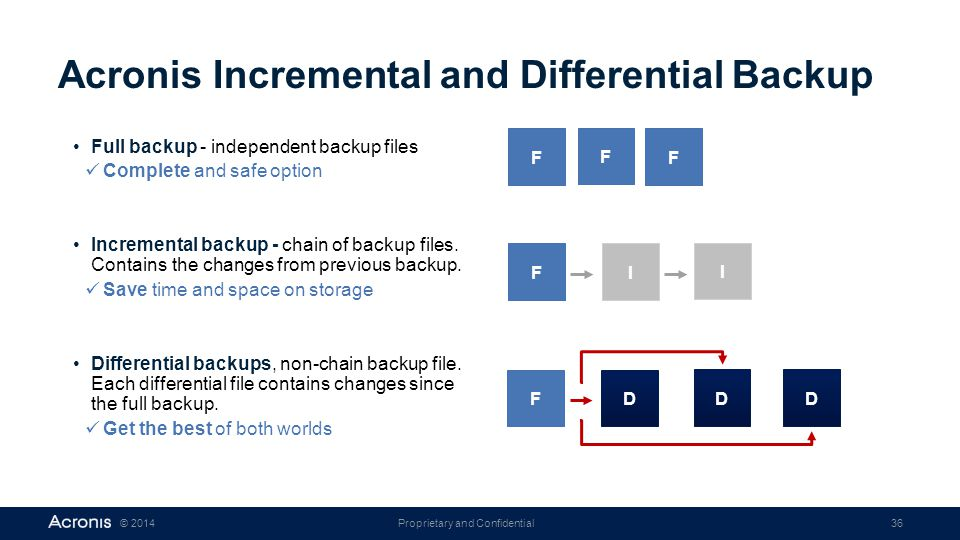 Proprietary and Confidential36© 2014 Acronis Incremental and Differential Backup F F F F I I F D D D Full backup - independent backup files Complete a