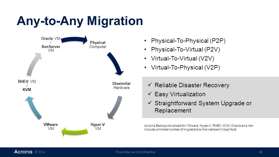 Proprietary and Confidential46© 2014 Physical Computer Dissimilar Hardware Hyper-V VM VMware VM RHEV VM / KVM Oracle VM / XenServer VM Any-to-Any Migration Physical-To-Physical (P2P) Physical-To-Virtual (P2V) Virtual-To-Virtual (V2V) Virtual-To-Physical (V2P) Reliable Disaster Recovery Easy Virtualization Straightforward System Upgrade or Replacement Acronis Backup Advanced for VMware, Hyper-V, RHEV, KVM, Oracle and Xen include unlimited number of migrations to the licensed Virtual Host