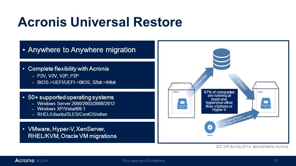 Proprietary and Confidential67© 2014 Acronis Universal Restore 67% of companies are running at least one hypervisor other than vSphere or Hyper-V IDC