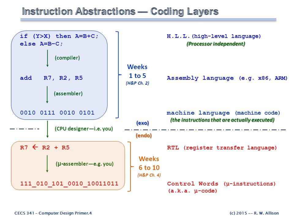 CECS 341 – Computer Design Primer.4(c) 2015 -- R. W. Allison if (Y>X) then A=B+C;H.L.L. (high-level language) (Processor independent) else A=B–C; (Pro