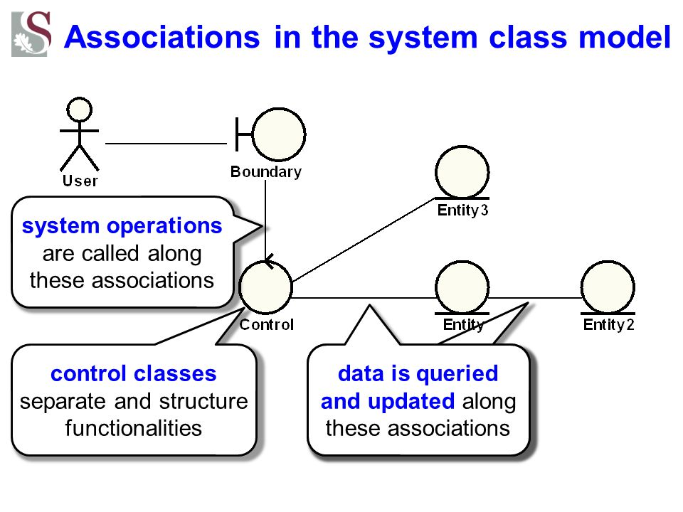 Associations in the system class model system operations are called along these associations data is queried and updated along these associations cont