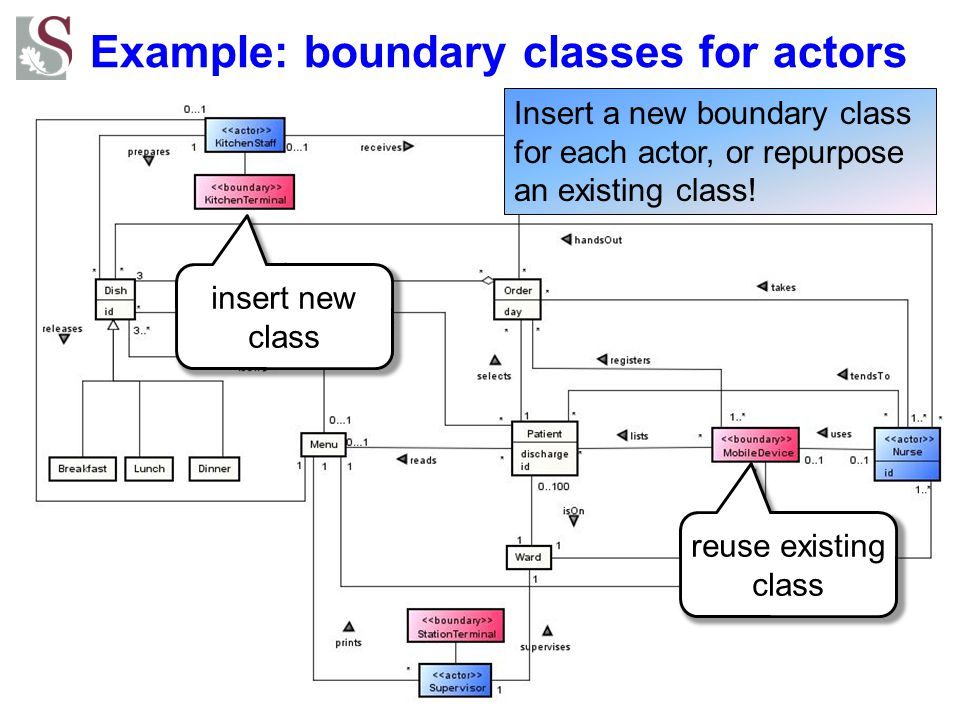 Example: boundary classes for actors reuse existing class insert new class Insert a new boundary class for each actor, or repurpose an existing class!