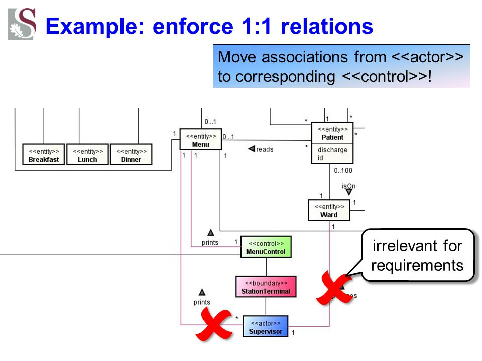 Example: enforce 1:1 relations Move associations from > to corresponding >!     irrelevant for requirements