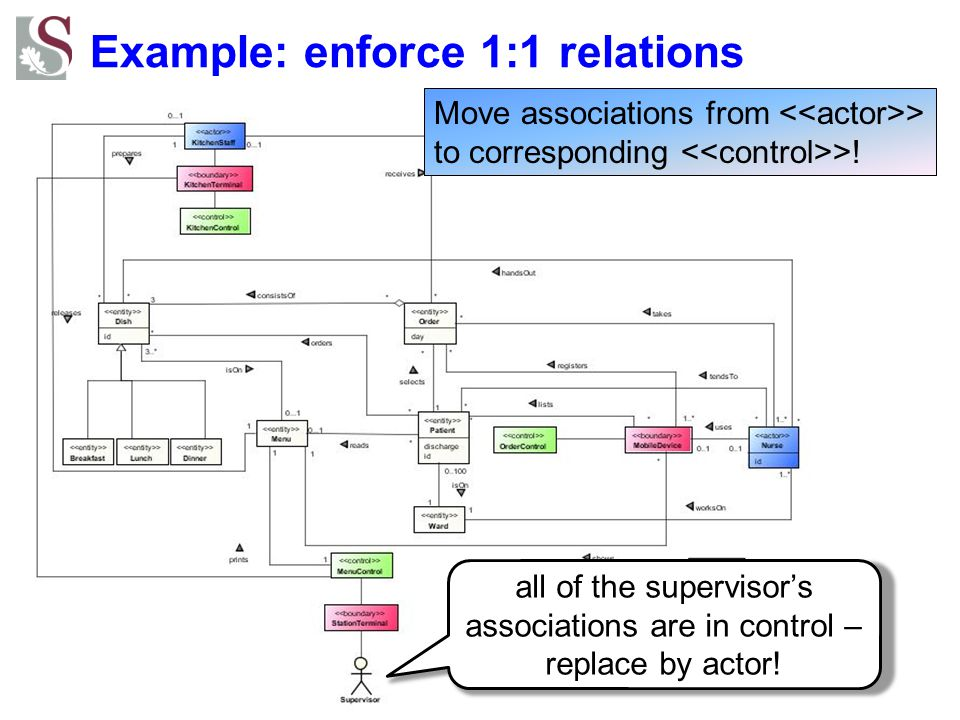 Example: enforce 1:1 relations all of the supervisor's associations are in control – replace by actor! Move associations from > to corresponding >!
