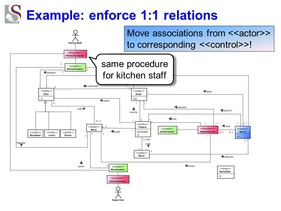 Example: enforce 1:1 relations same procedure for kitchen staff Move associations from > to corresponding >!