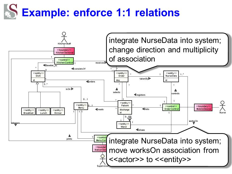 Example: enforce 1:1 relations integrate NurseData into system; move worksOn association from > to > integrate NurseData into system; change direction