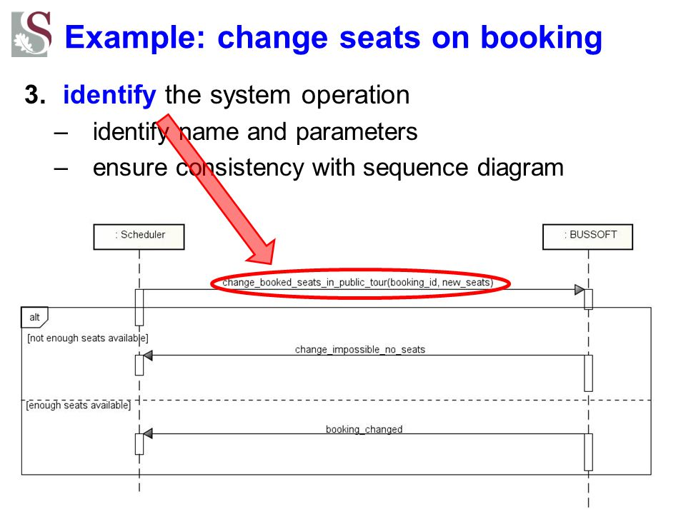 Example: change seats on booking 3.identify the system operation –identify name and parameters –ensure consistency with sequence diagram
