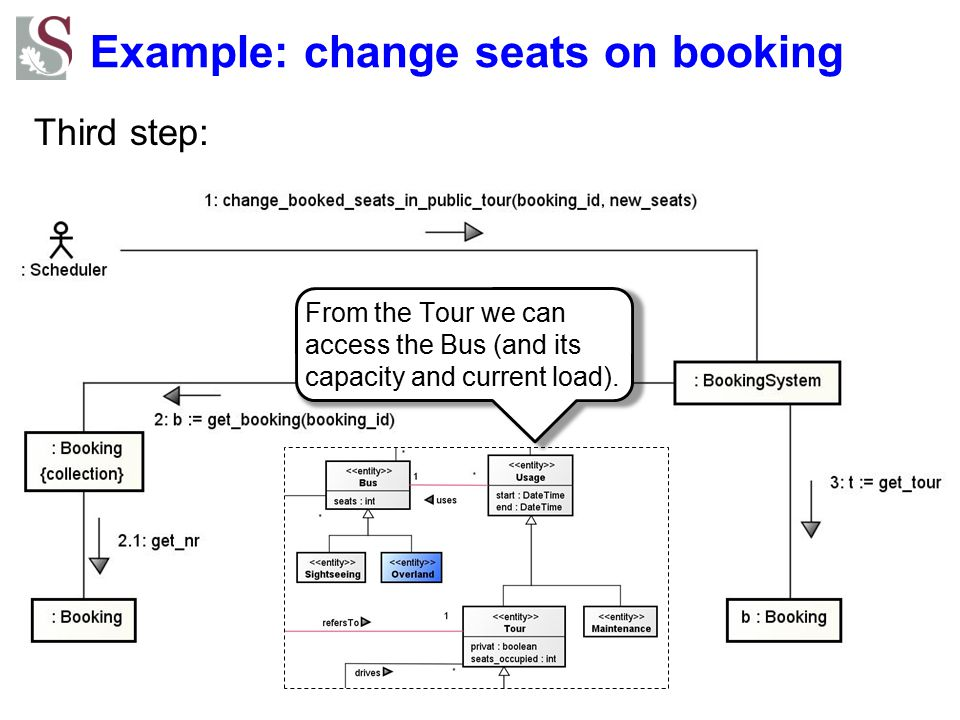 Example: change seats on booking Third step: From the Tour we can access the Bus (and its capacity and current load).