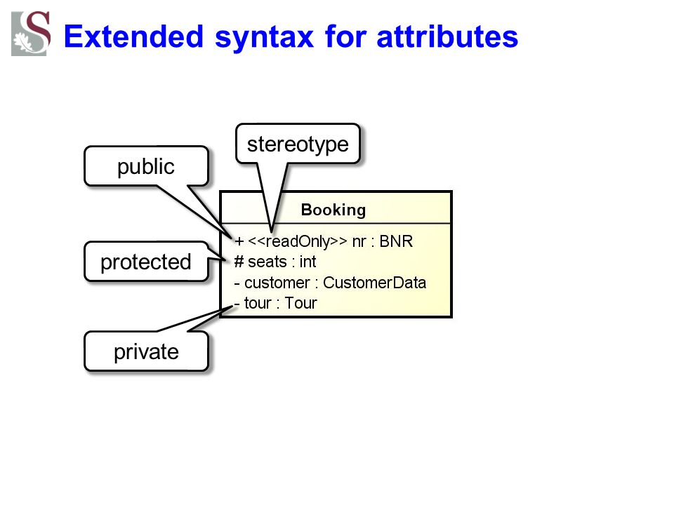 Extended syntax for attributes public stereotype protected private